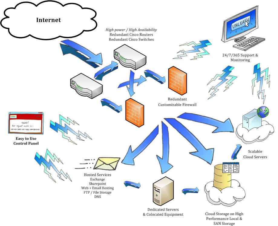 CeraNet Hybrid Cloud Infrastructure