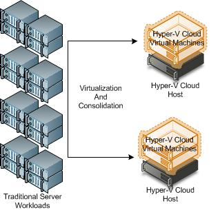Virtualization saves energy, space, and time